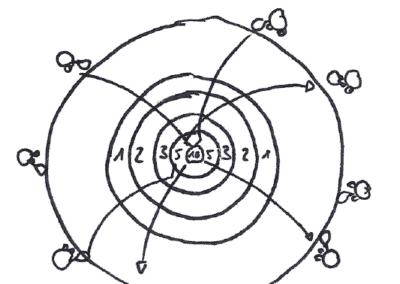 Skizze Zahlen-Seilziehen (alt)